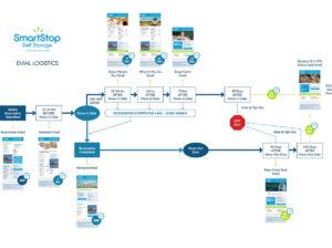 SmartStop-Self-Storage-Email-Marketing-Automation-icon